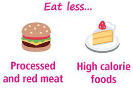 Eat less… Processed and red meat. High calorie foods.