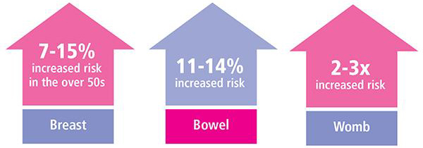 Breast 7-15% increased risk in the over 50s, Bowel 11-14% increased risk, Womb 2-3 x increased risk